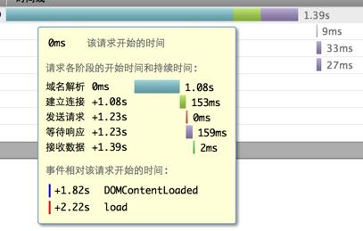 Firefox Timeline