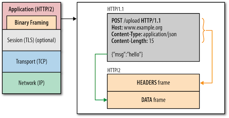 http2_binary_framing_layer