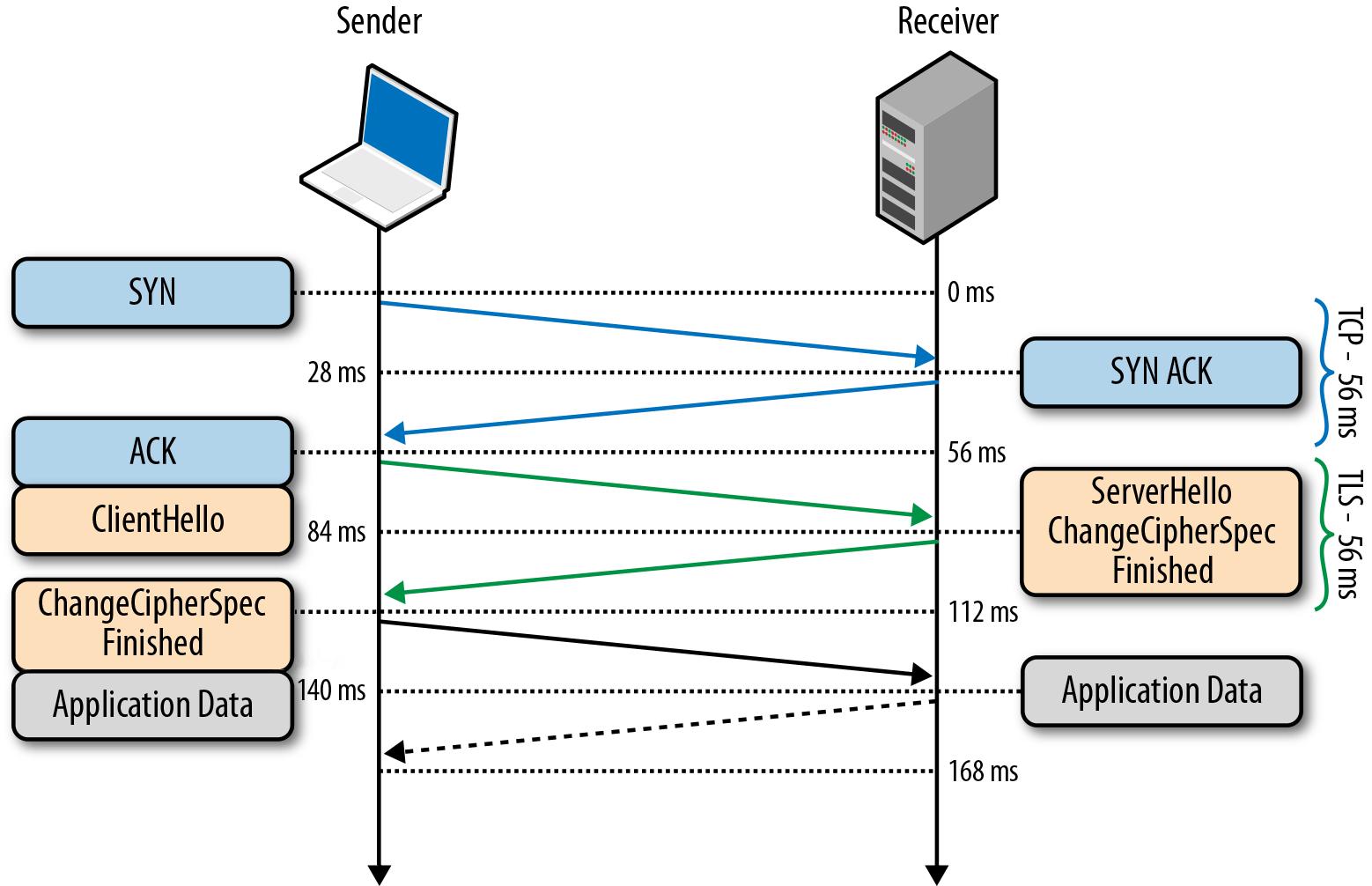 tls-handshake-with-session-resumption